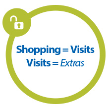 Shopping = Visits, Visits = Extras